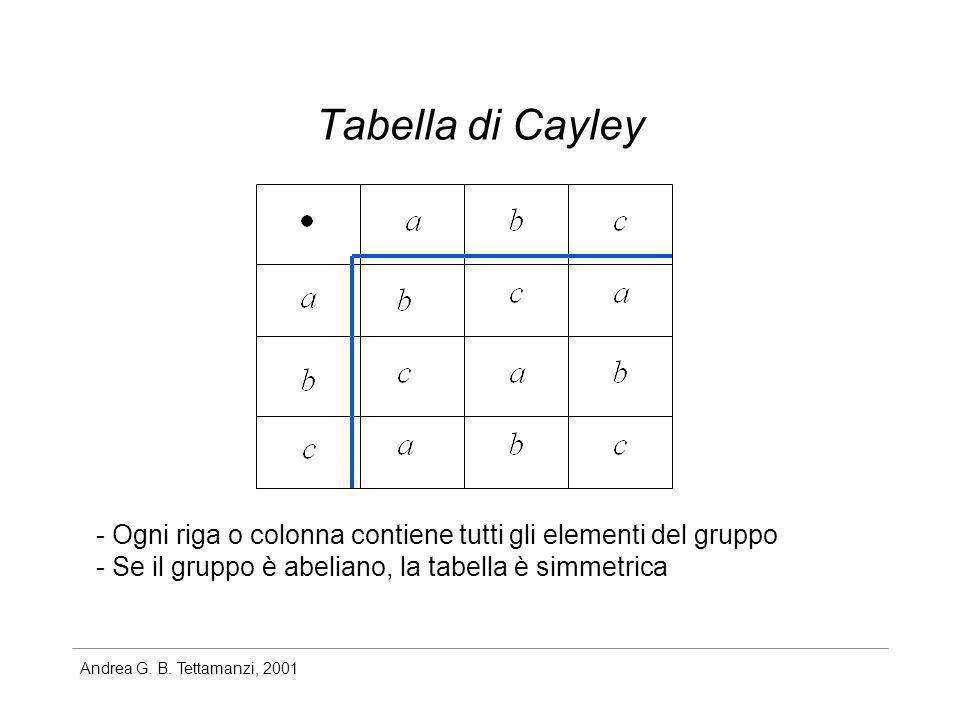Tabella di Cayley - Ogni riga o colonna contiene tutti gli elementi del gruppo.