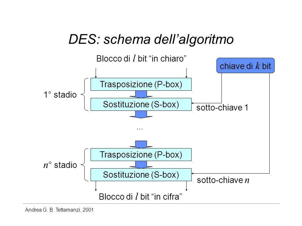 DES: schema dell'algoritmo