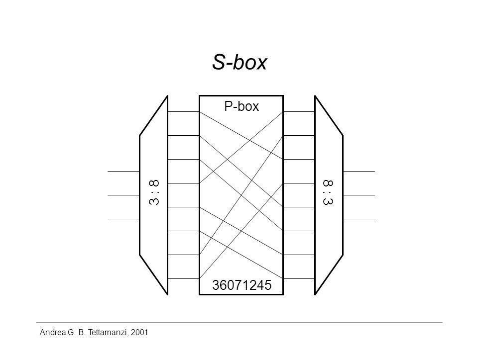 S-box P-box 3 : 8 8 : 3 36071245