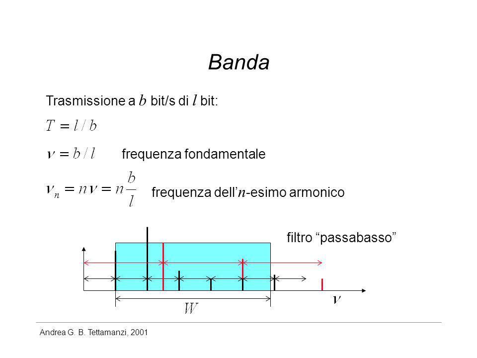 Banda Trasmissione a b bit/s di l bit: frequenza fondamentale