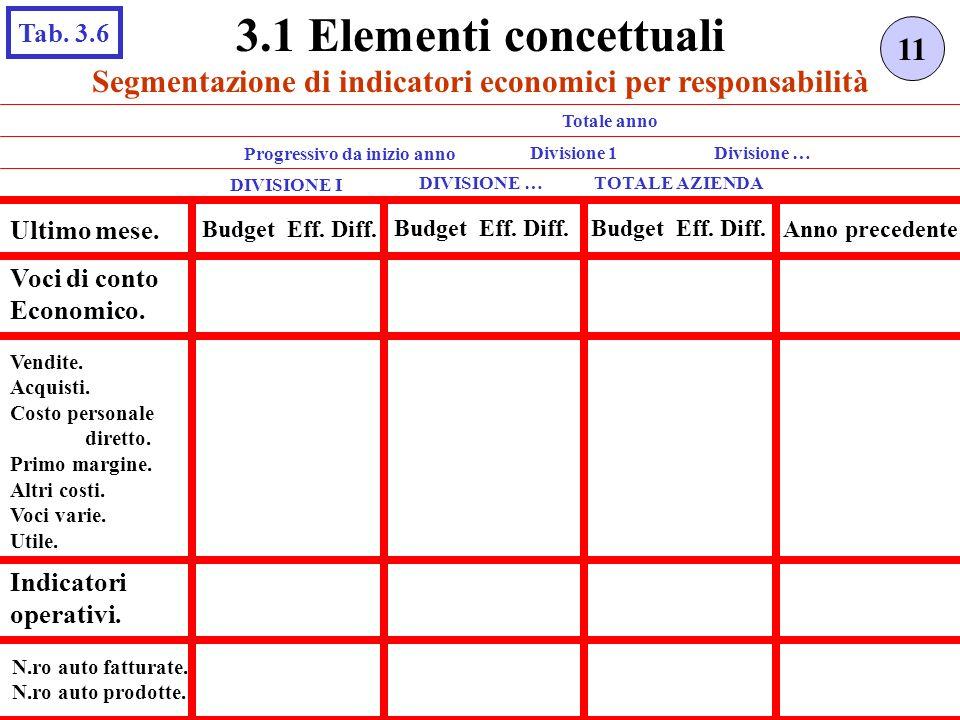 3.1 Elementi concettuali Tab. 3.6. 11. Segmentazione di indicatori economici per responsabilità. Totale anno.