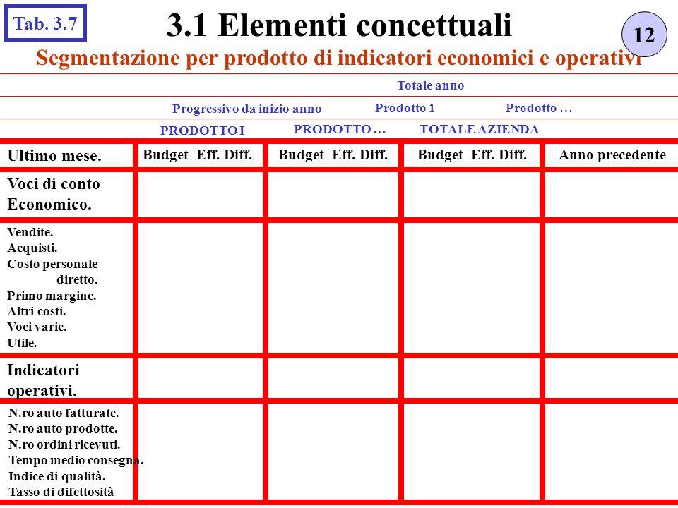 3.1 Elementi concettuali Tab. 3.7. 12. Segmentazione per prodotto di indicatori economici e operativi.