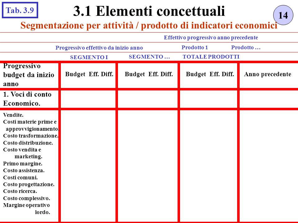 3.1 Elementi concettuali Tab. 3.9. 14. Segmentazione per attività / prodotto di indicatori economici.