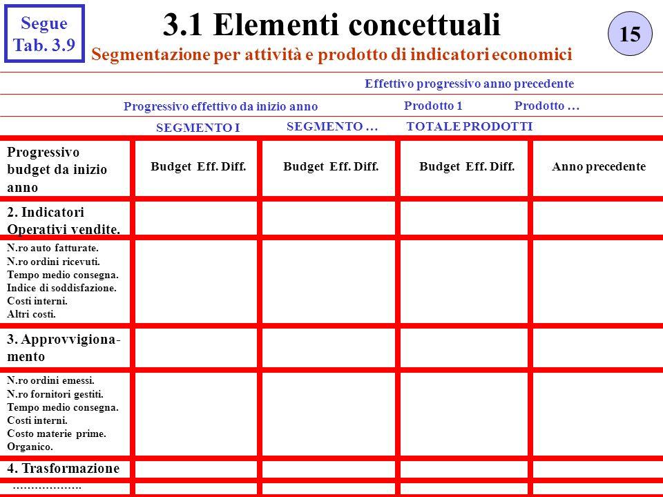 3.1 Elementi concettuali 15 Segue Tab. 3.9