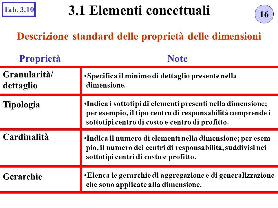 Descrizione standard delle proprietà delle dimensioni