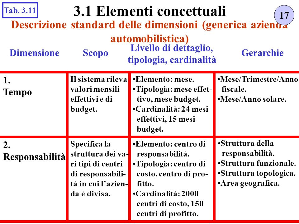 tipologia, cardinalità