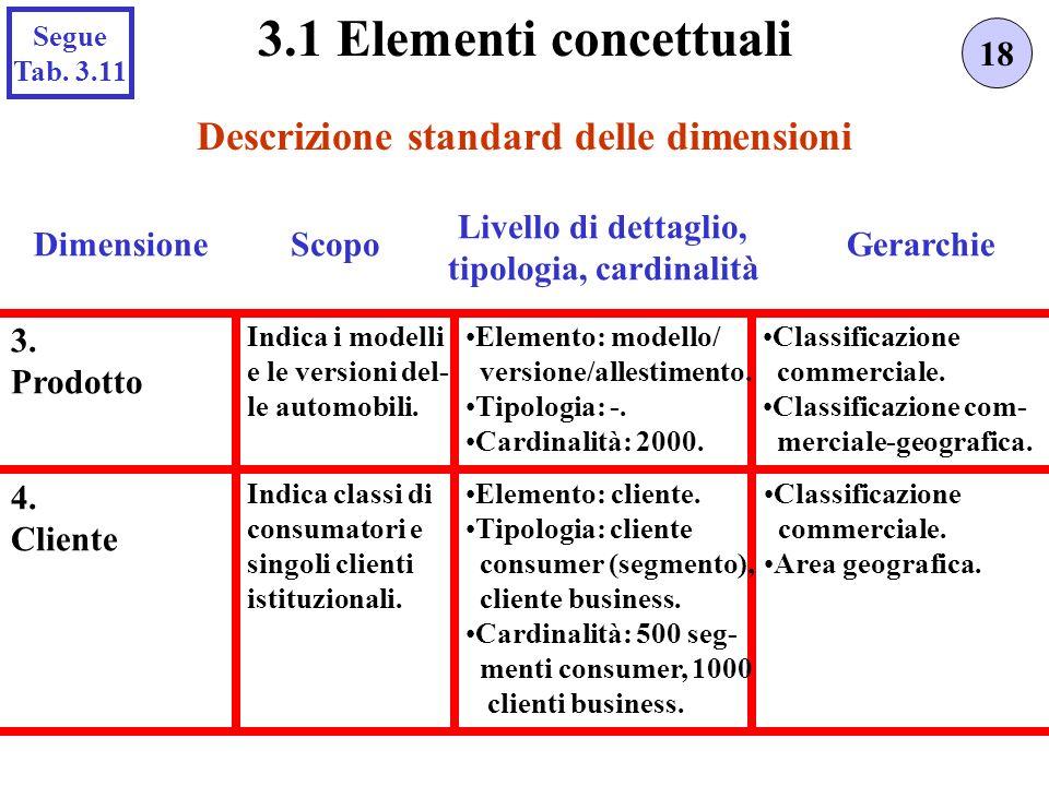Descrizione standard delle dimensioni tipologia, cardinalità