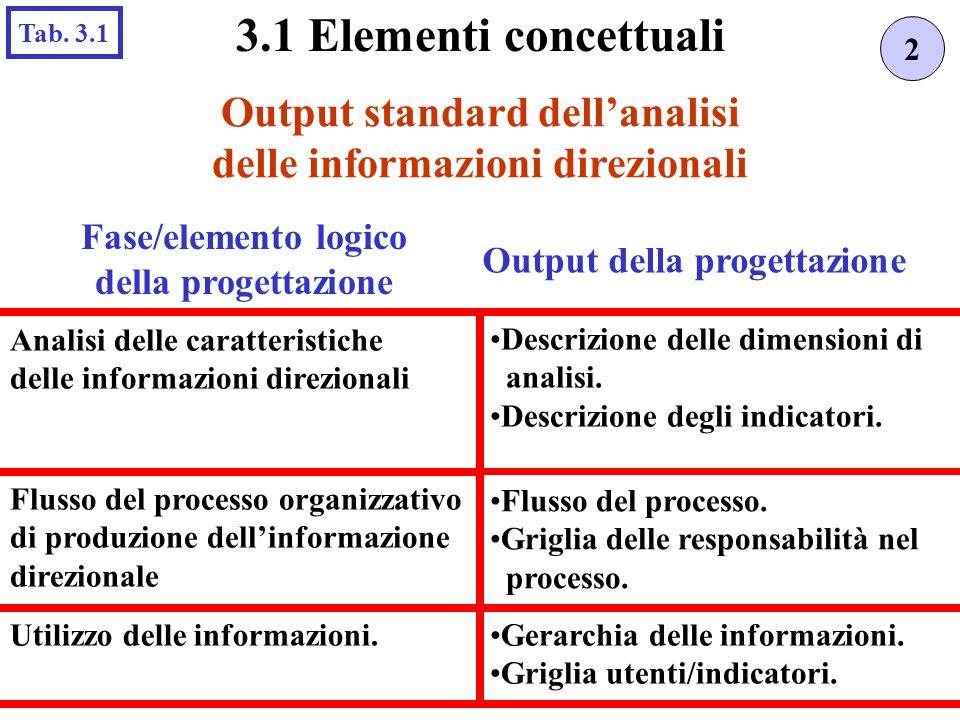 Output standard dell'analisi delle informazioni direzionali