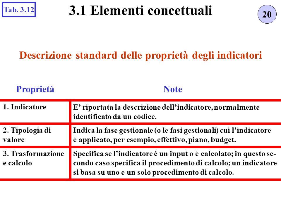 Descrizione standard delle proprietà degli indicatori