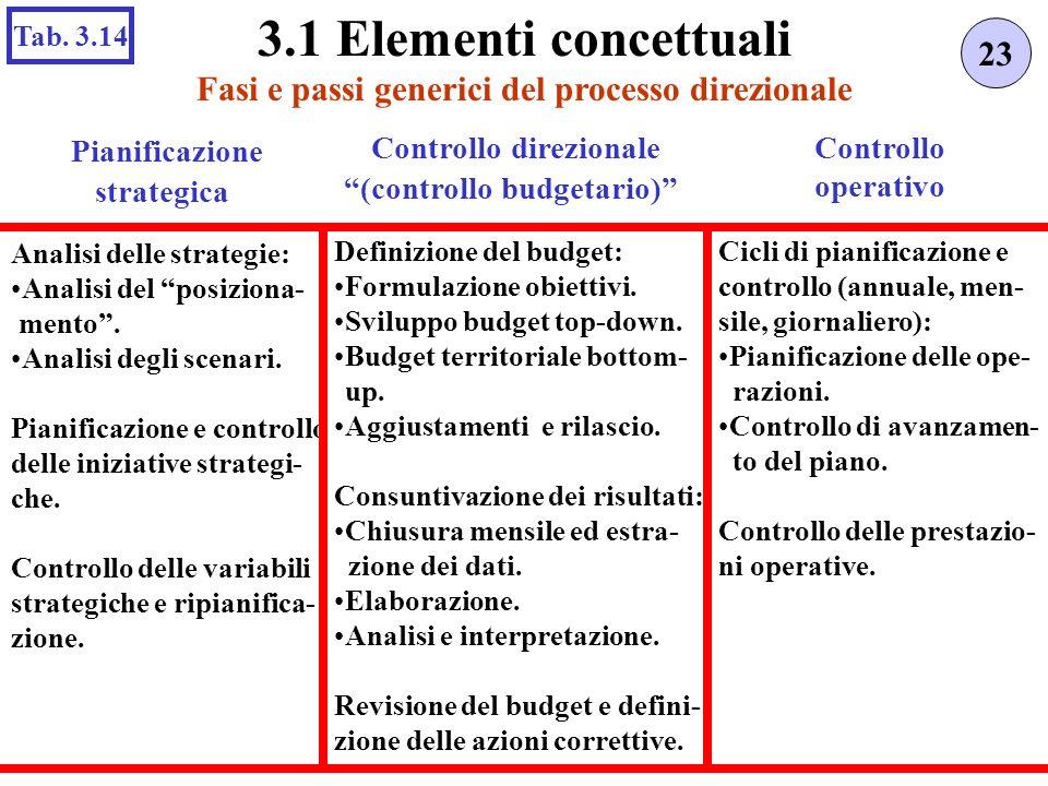 3.1 Elementi concettuali Controllo Pianificazione