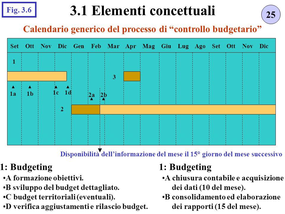 Calendario generico del processo di controllo budgetario