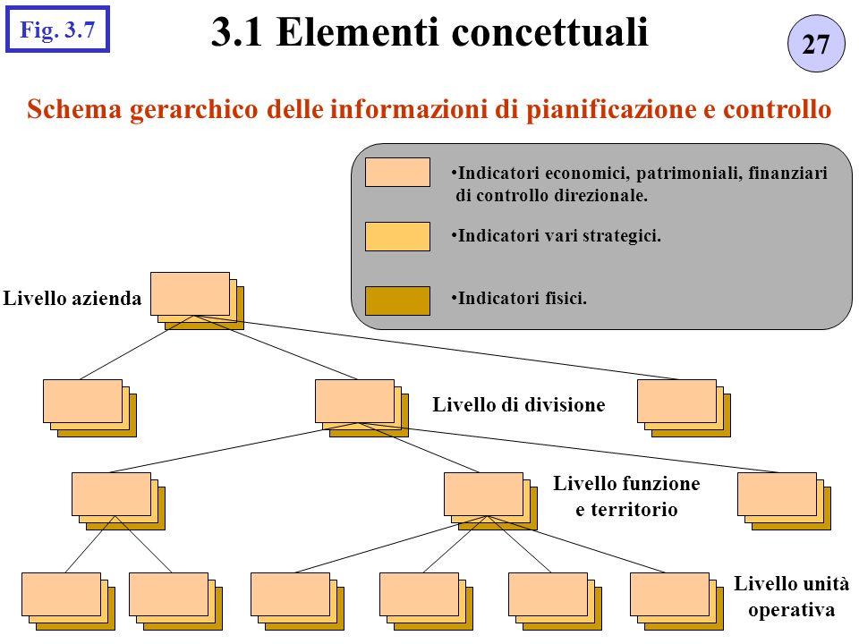 Schema gerarchico delle informazioni di pianificazione e controllo