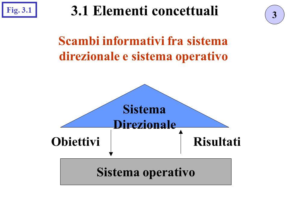 Scambi informativi fra sistema direzionale e sistema operativo