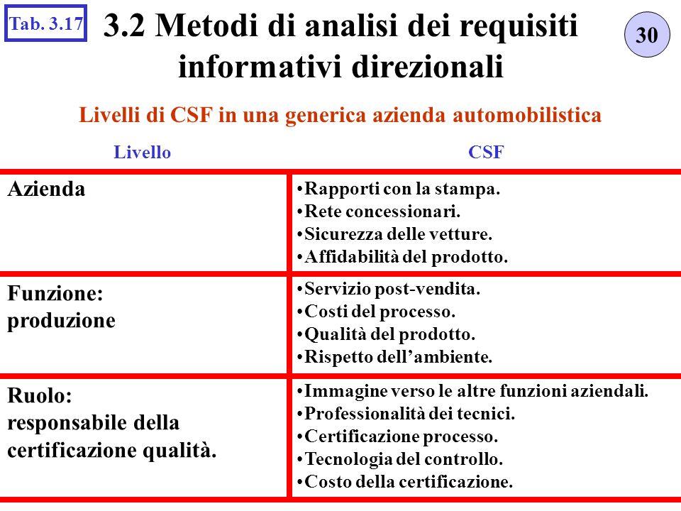 3.2 Metodi di analisi dei requisiti informativi direzionali