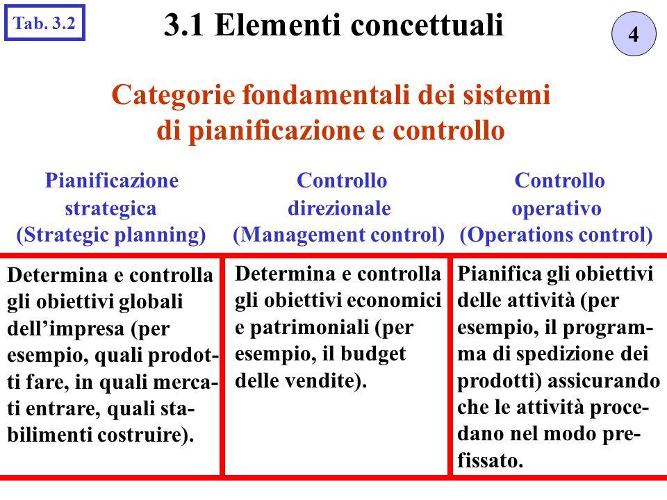 Categorie fondamentali dei sistemi di pianificazione e controllo