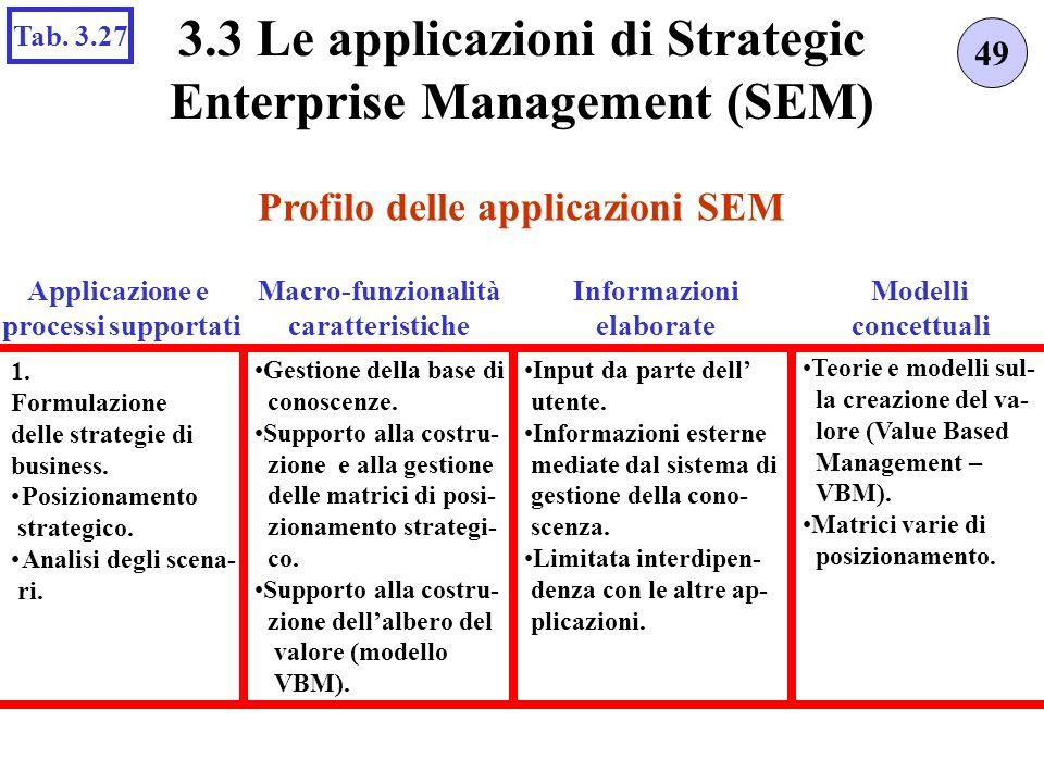 3.3 Le applicazioni di Strategic Enterprise Management (SEM)