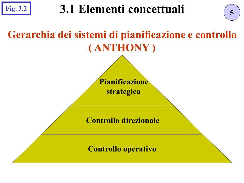 3.1 Elementi concettuali Fig. 3.2. 5. Gerarchia dei sistemi di pianificazione e controllo. ( ANTHONY )