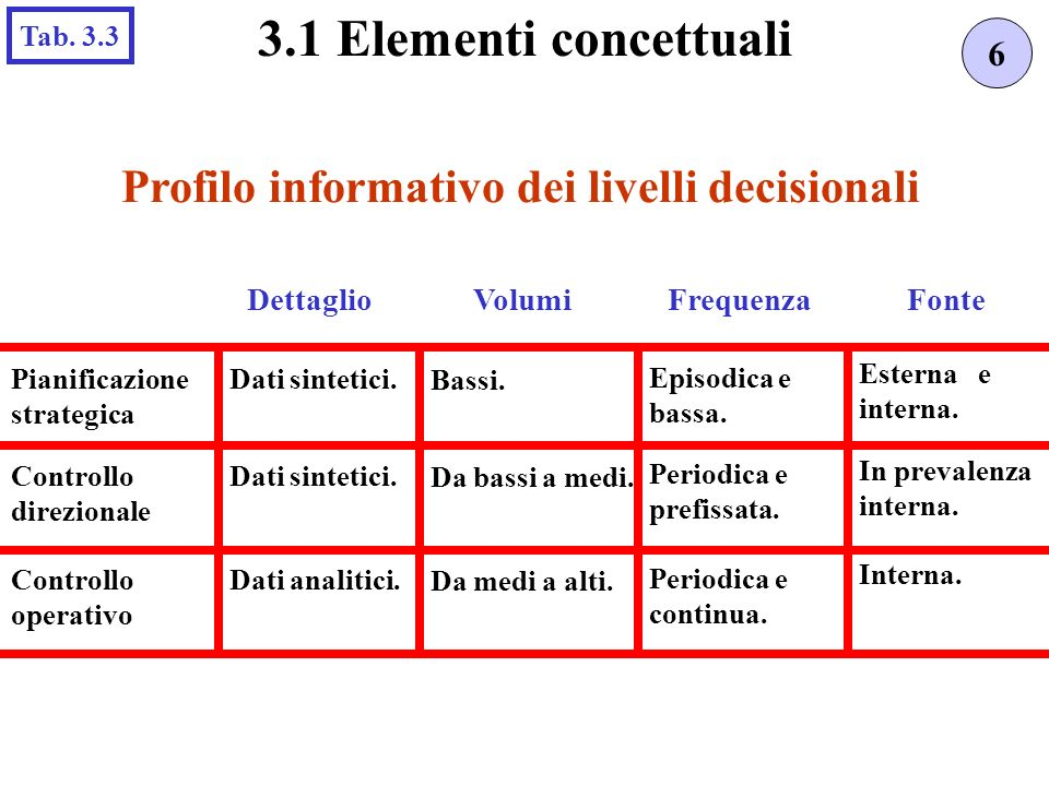 Profilo informativo dei livelli decisionali