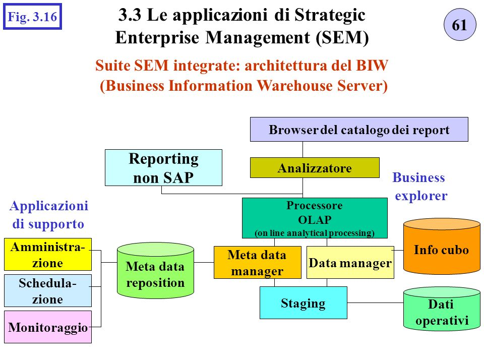3.3 Le applicazioni di Strategic Enterprise Management (SEM)