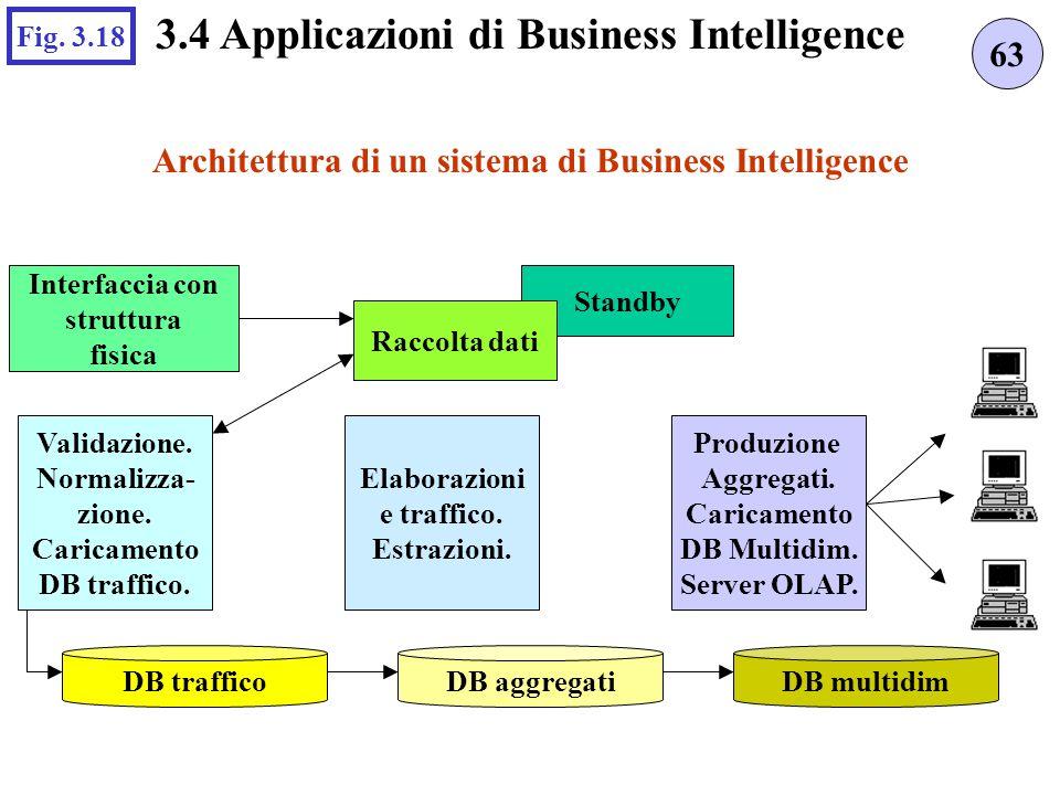 3.4 Applicazioni di Business Intelligence