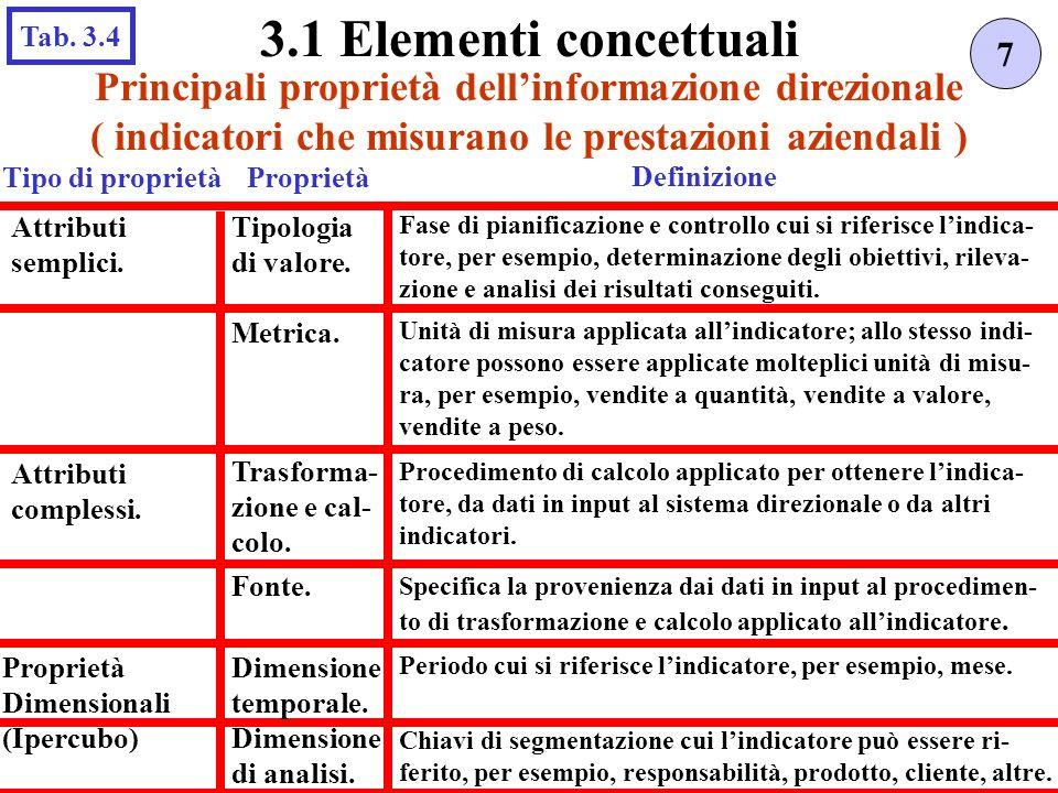 3.1 Elementi concettuali Tab. 3.4. 7. Principali proprietà dell'informazione direzionale. ( indicatori che misurano le prestazioni aziendali )