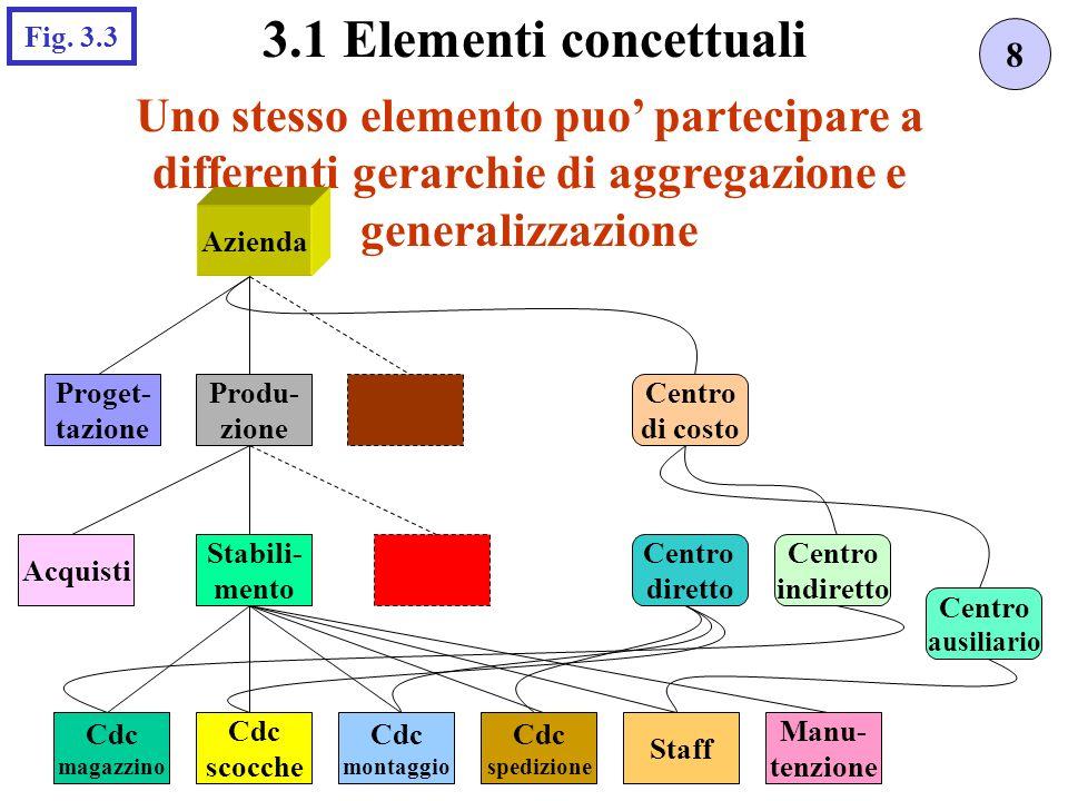 3.1 Elementi concettuali Fig. 3.3. 8. Uno stesso elemento puo' partecipare a differenti gerarchie di aggregazione e generalizzazione.