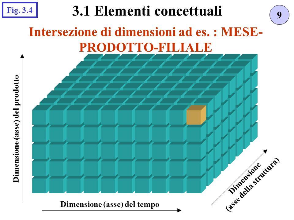3.1 Elementi concettuali Fig. 3.4. 9. Intersezione di dimensioni ad es. : MESE-PRODOTTO-FILIALE. Dimensione (asse) del prodotto.