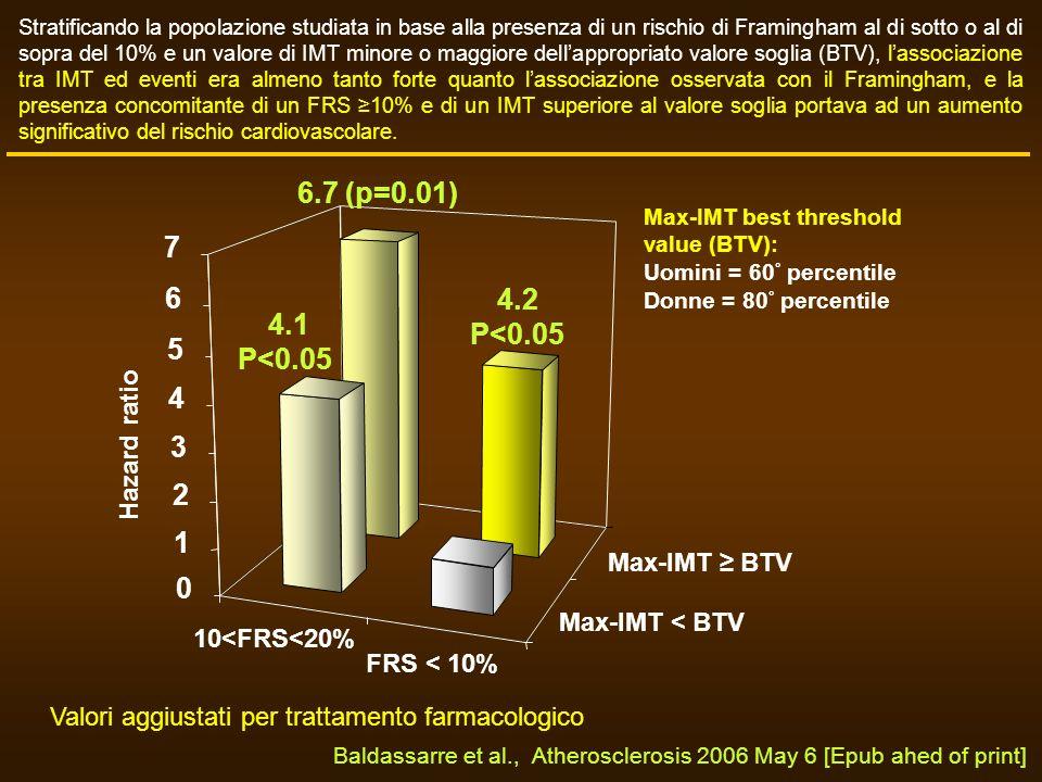 6.7 (p=0.01) 7 6 4.2 P<0.05 4.1 P<0.05 5 4 3 2 1 Hazard ratio