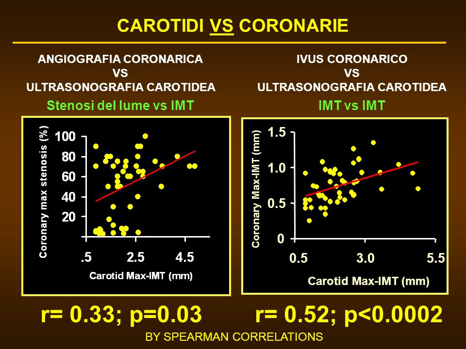 r= 0.33; p=0.03 r= 0.52; p<0.0002 CAROTIDI VS CORONARIE