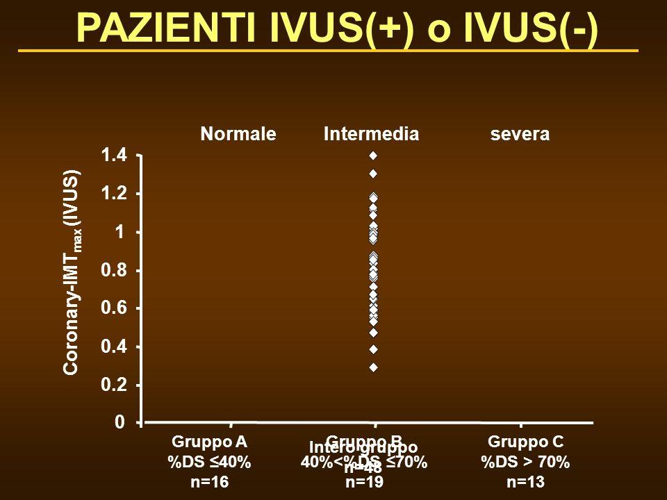 PAZIENTI IVUS(+) o IVUS(-) Coronary-IMTmax (IVUS)