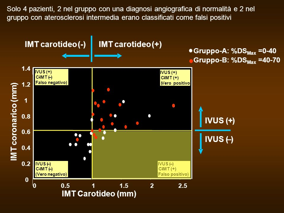 IMT carotideo (-) IMT carotideo (+) IMT coronarico (mm) IVUS ( + )