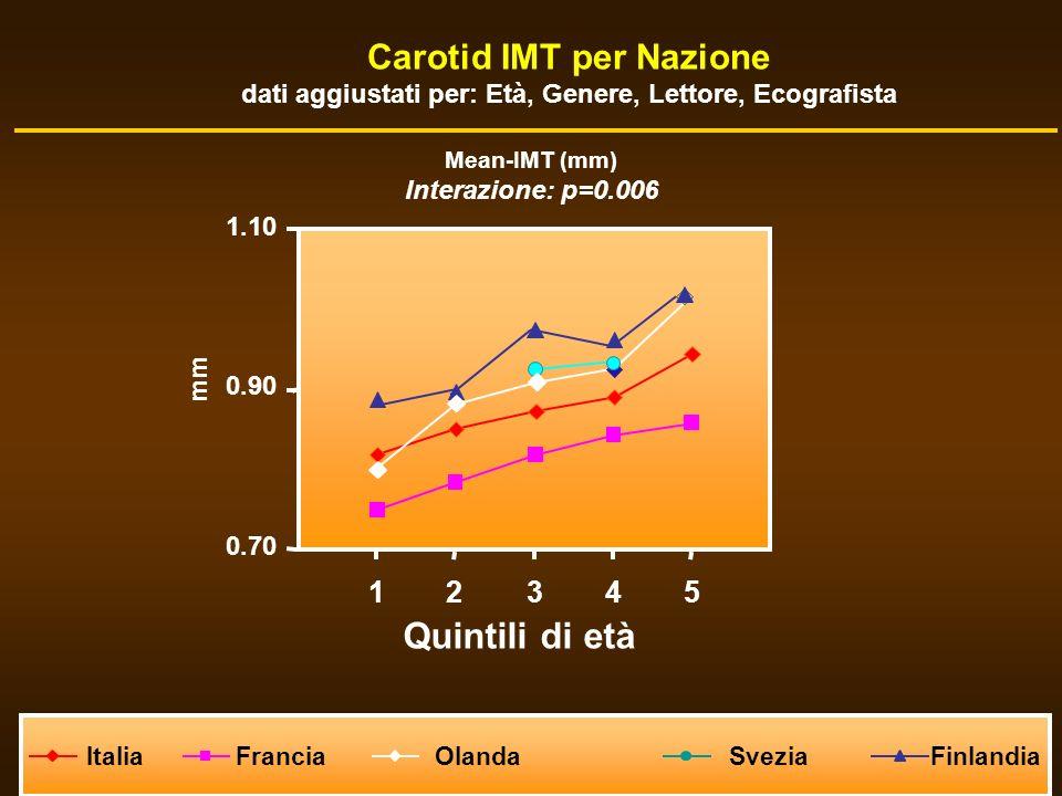 Quintili di età Carotid IMT per Nazione 1 2 3 4 5