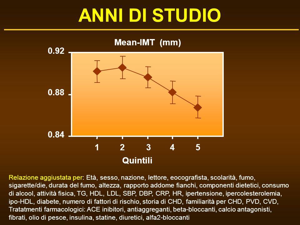 ANNI DI STUDIO Mean-IMT (mm) Quintili 0.92 0.88 0.84 1 2 3 4 5