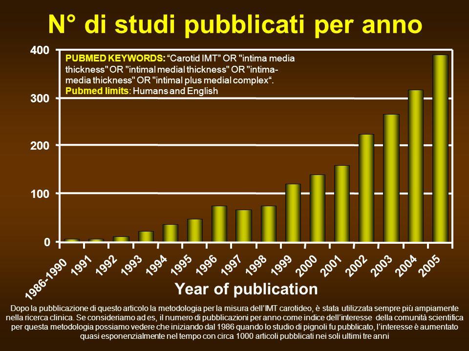 N° di studi pubblicati per anno