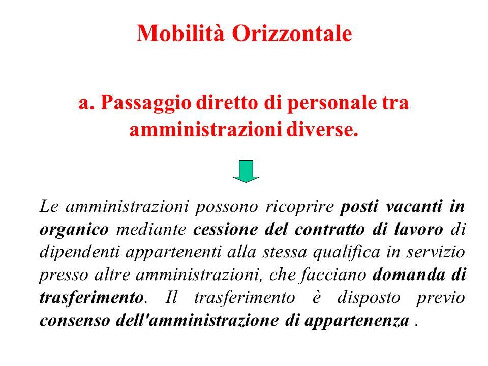 Mobilità Orizzontale a