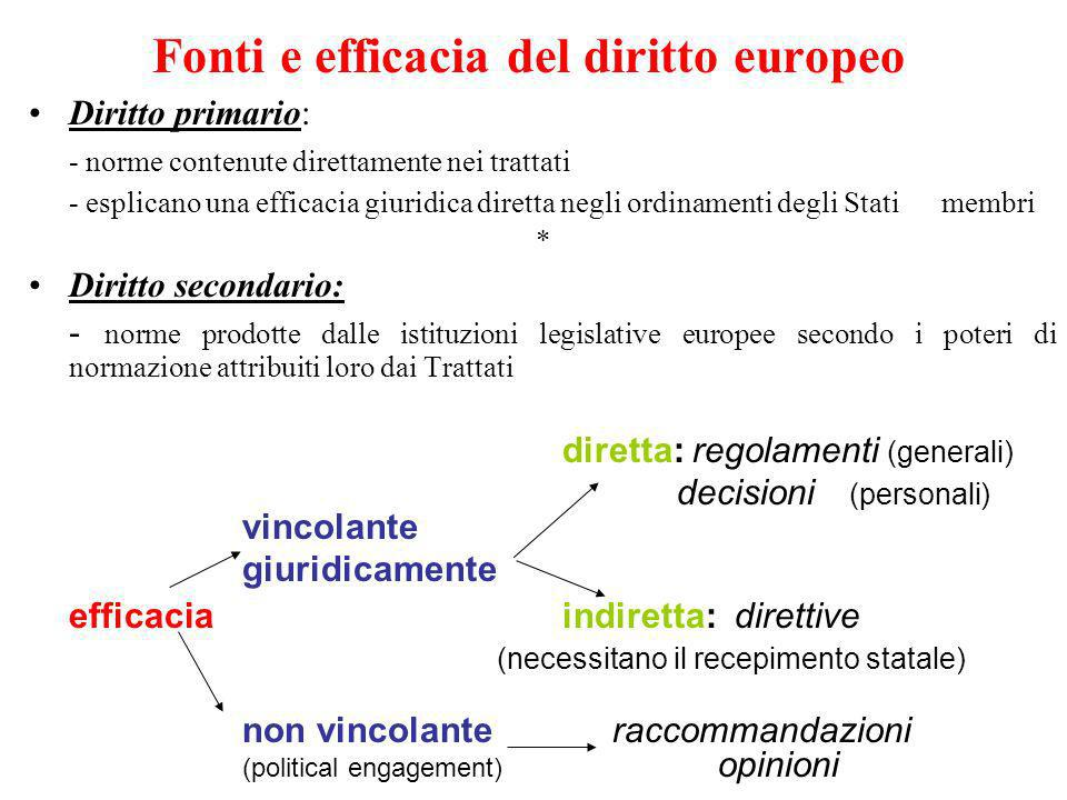 Fonti e efficacia del diritto europeo