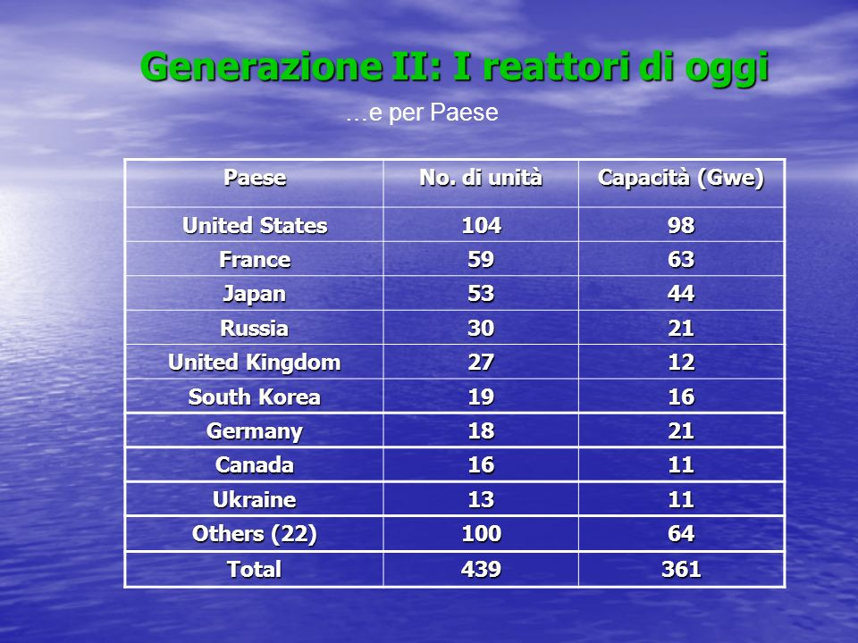Generazione II: I reattori di oggi