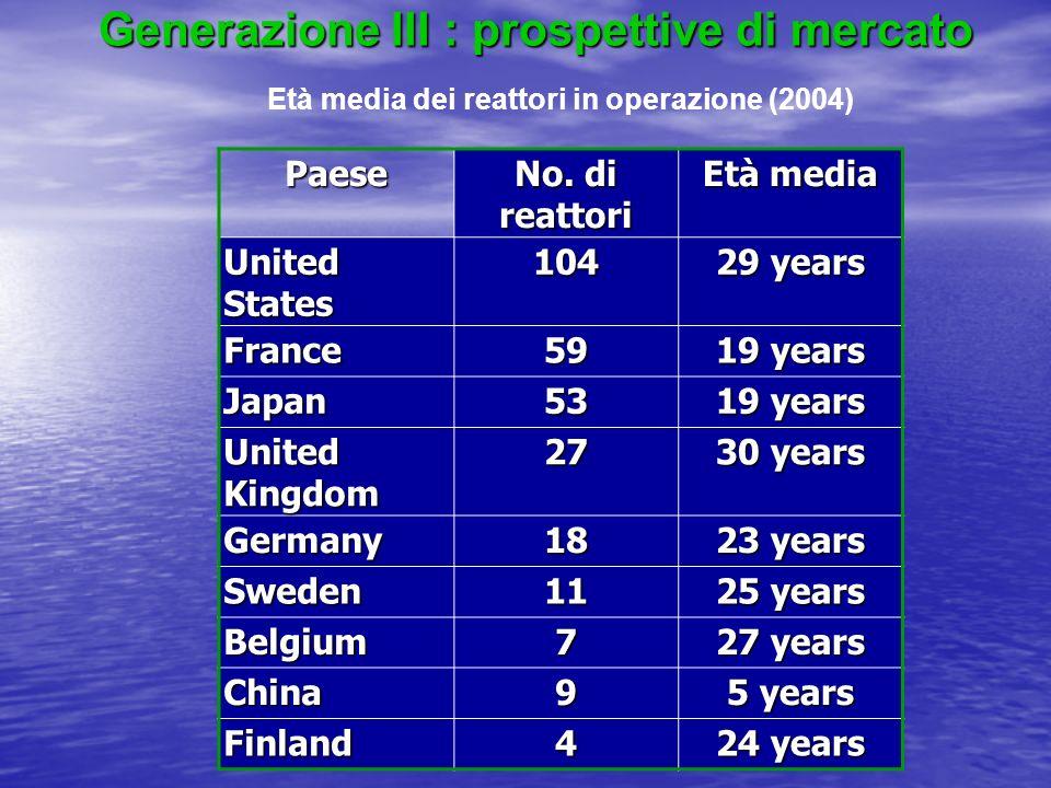 Generazione III : prospettive di mercato