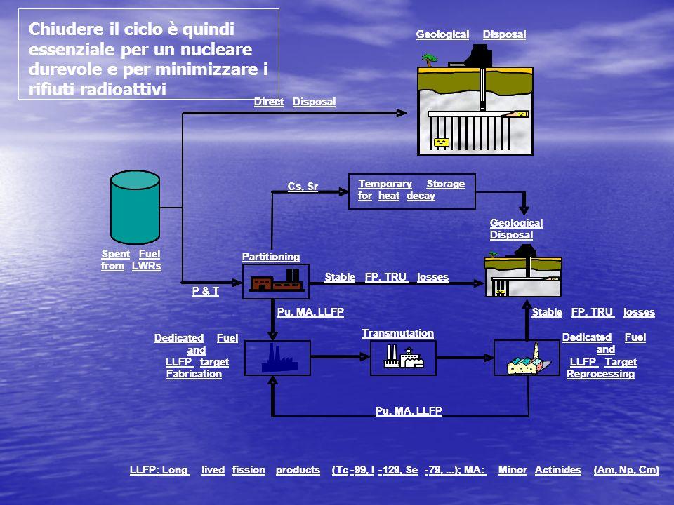 Chiudere il ciclo è quindi essenziale per un nucleare durevole e per minimizzare i rifiuti radioattivi