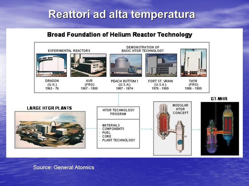 Reattori ad alta temperatura