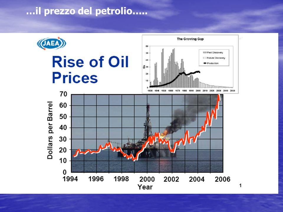 …il prezzo del petrolio…..