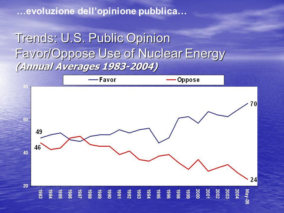 …evoluzione dell'opinione pubblica…