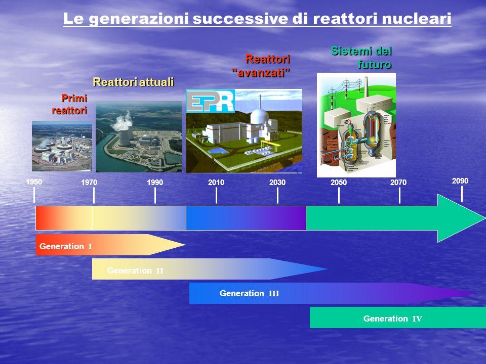 Le generazioni successive di reattori nucleari