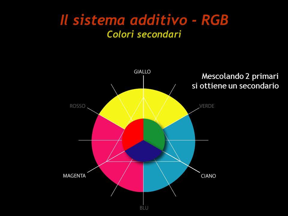 Il sistema additivo - RGB Colori secondari