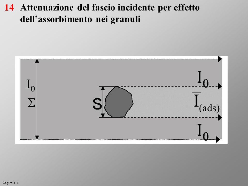 14 Attenuazione del fascio incidente per effetto dell'assorbimento nei granuli.