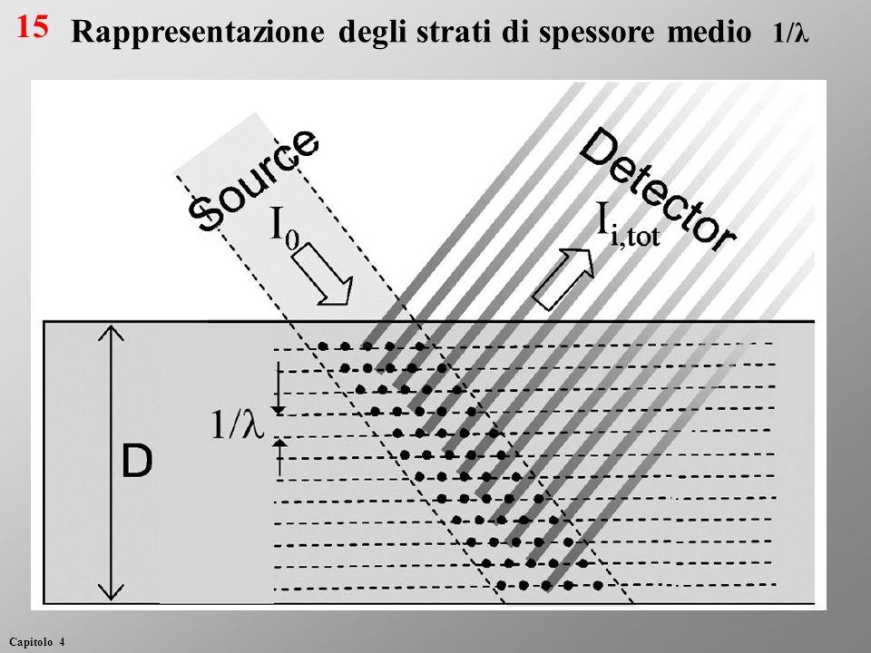 Rappresentazione degli strati di spessore medio 1/λ