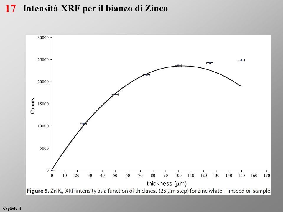 17 Intensità XRF per il bianco di Zinco
