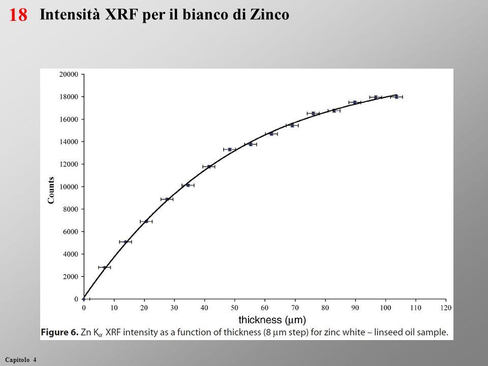 18 Intensità XRF per il bianco di Zinco