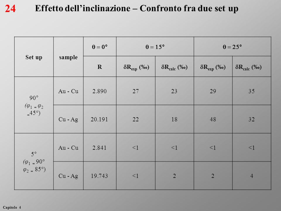 24 Effetto dell'inclinazione – Confronto fra due set up Set up sample