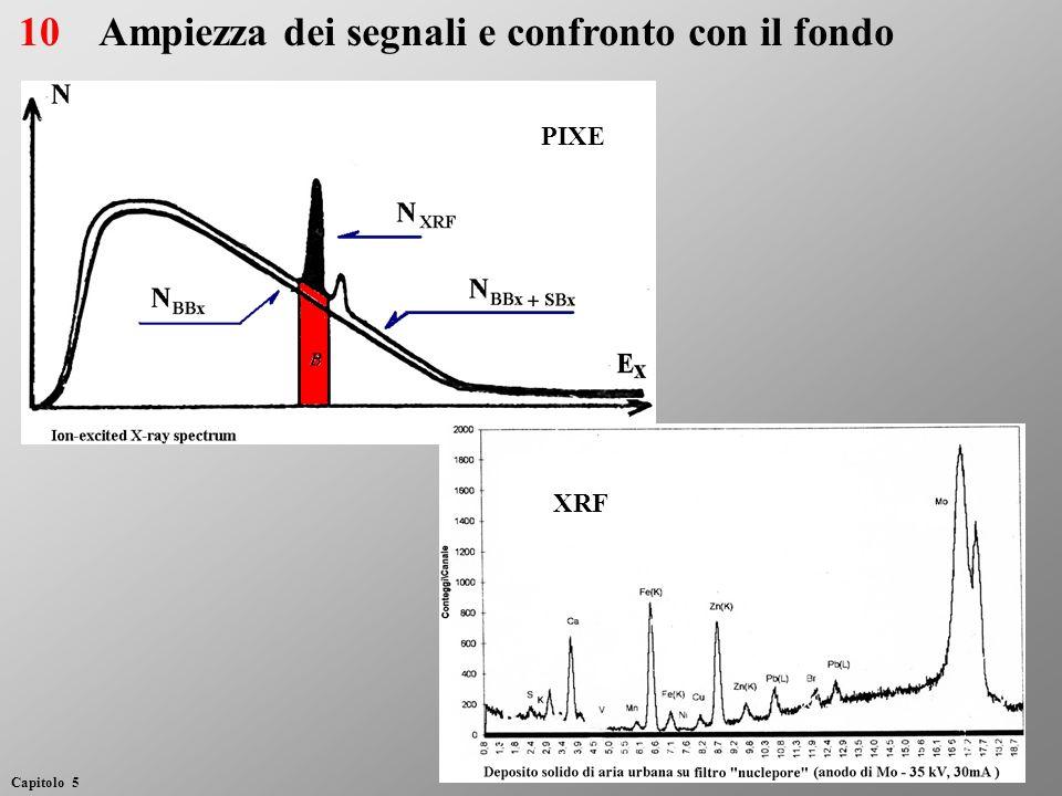 Ampiezza dei segnali e confronto con il fondo